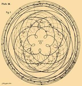 Schema Orbita di Venere